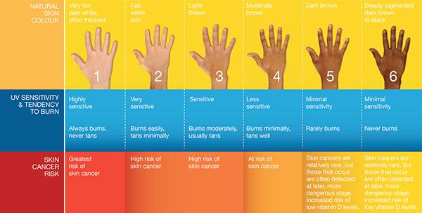 Understanding Your Risk For Skin Cancer